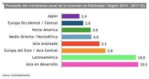 inversion-en-publicidad-paises