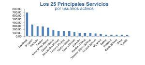 servicios-redes-sociales