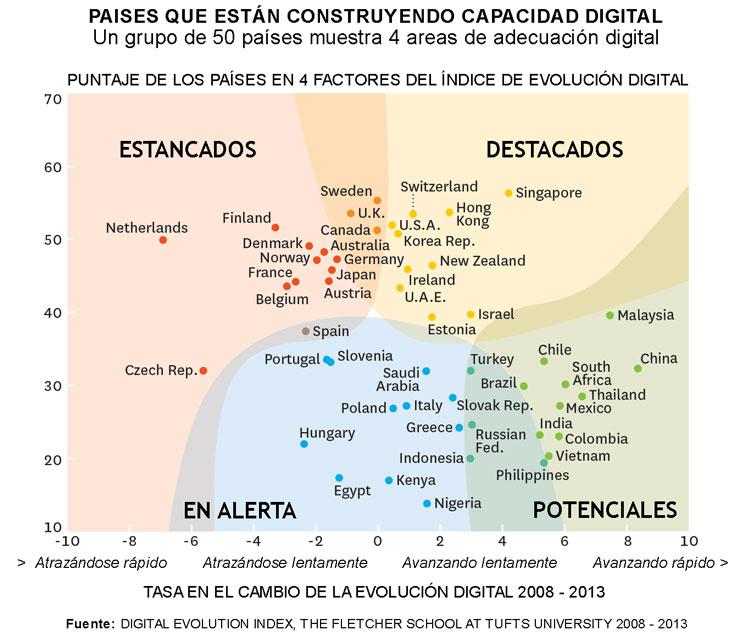 economia-digital-grafica