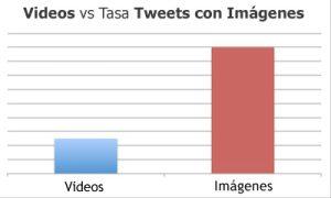 twitter-videos-vs-imagenes