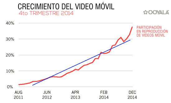 crecimiento-video-movil-1