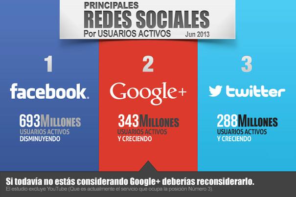 redes-sociales-facebook-google-twitter