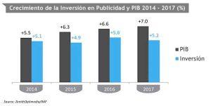 inversion-en-publicidad-crecimiento
