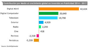 inversion-en-publicidad-dispoitivos
