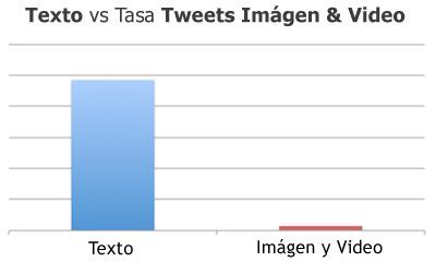 twitter-texto-vs-imagen-y-v