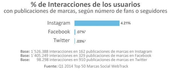 instagram-interacciones-social-media