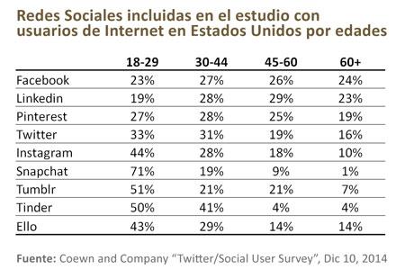 instagram-usuarios-edades